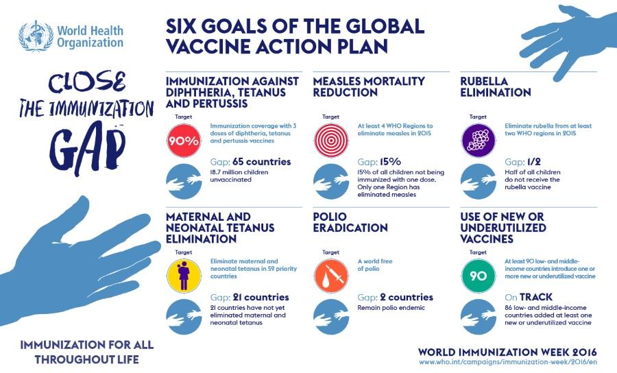 globalni-akcioni-plan-vakcinacije-v
